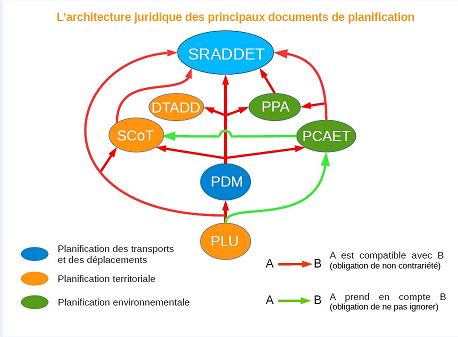 La Planification Des Deplacements France Mobilites